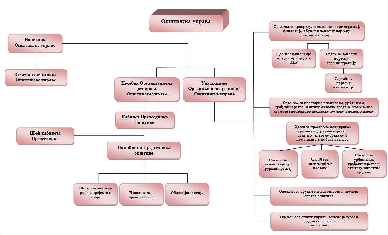 Организациона структура Општинске управе општине Пландиште