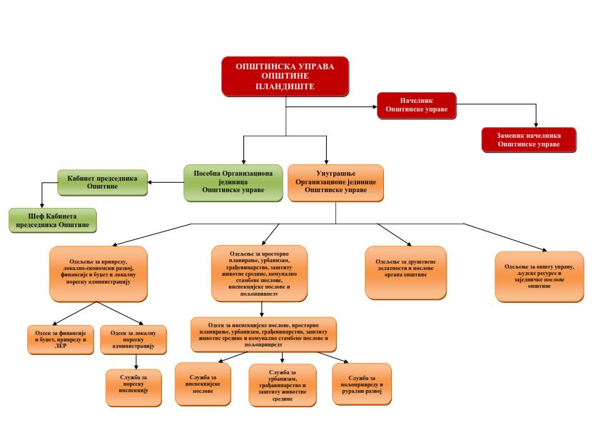 Organizaciona struktura Opštinske uprave opštine Plandište